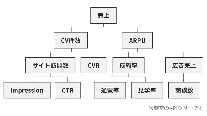 KPIツリーのイメージ