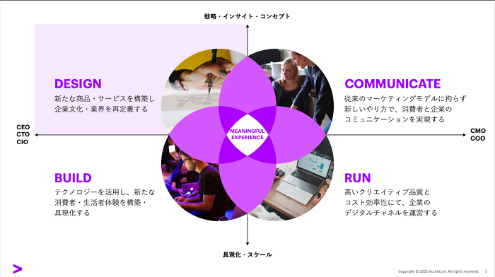 具体的には、新しいサービスの構築、テクノロジーを活用した新しい消費者体験の具現化、消費者と企業の新しいコミュニケーションの実現、デジタルチャネル運営などの活動がある。